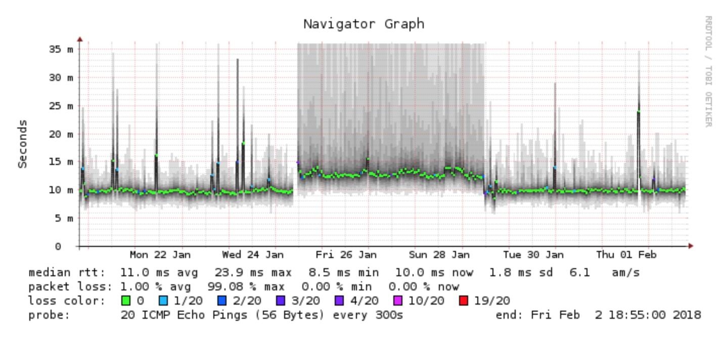 De Connect Box van Ziggo TG2492LG - Netwerken - GoT